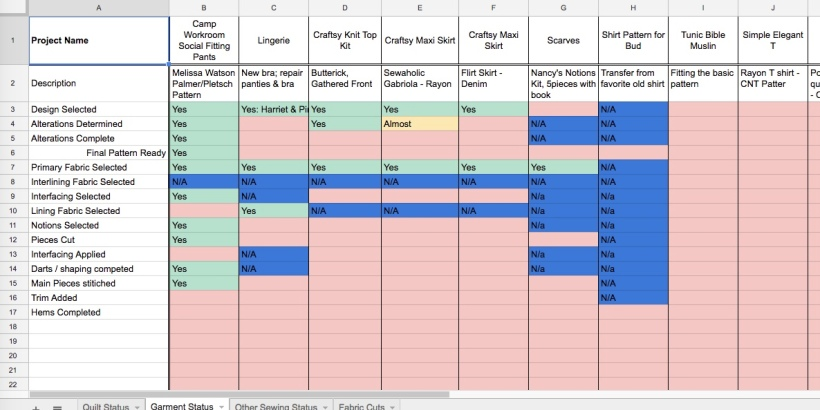 Google spreadsheet showing list of garment sewing projects.
